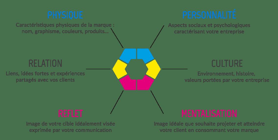 Reflets d'identité communiquez à votre image